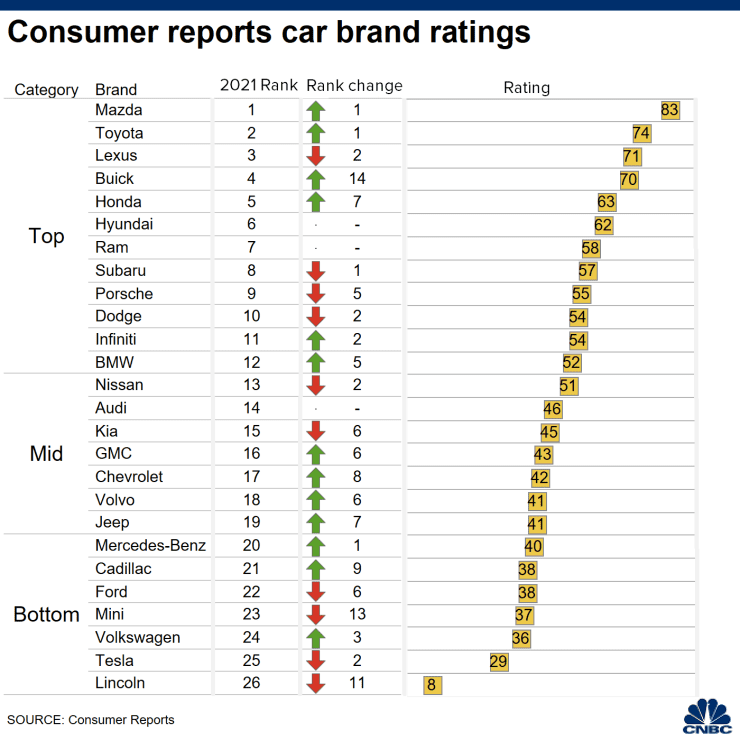106799526-1605799169988-20201119_CR_brand_ratings.png